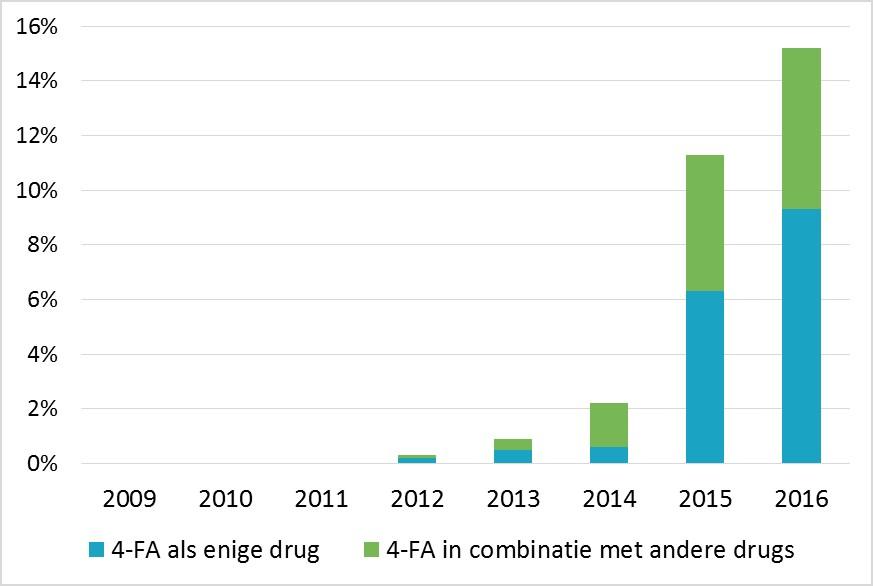 Stijging aantal gezondheidsincidenten met 4-FA